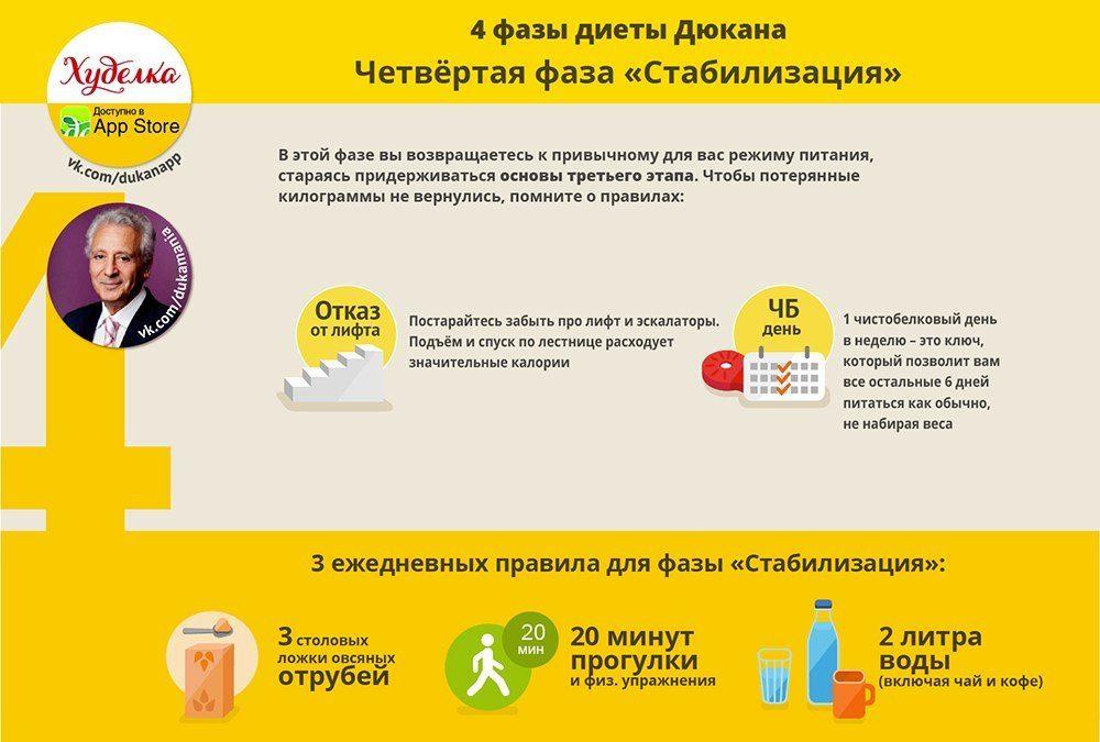 Эффективность диеты дюкана