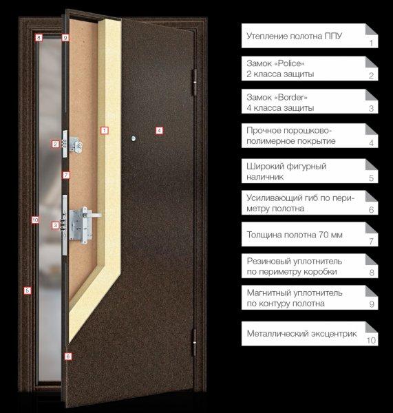 входные двери металлические оригинального исполнения